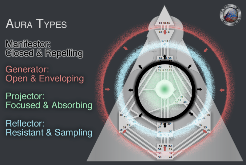 The-Aura-Types[1]